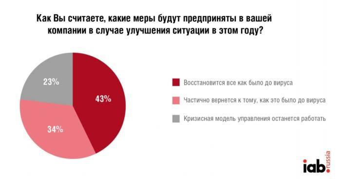 IAB Russia: каждая пятая компания планирует оставить кризисную модель управления